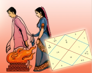 Second Marriage Yog In Kundli According To Astrology